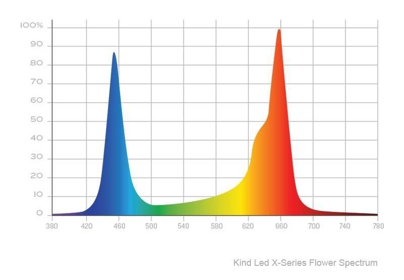 spectreveg